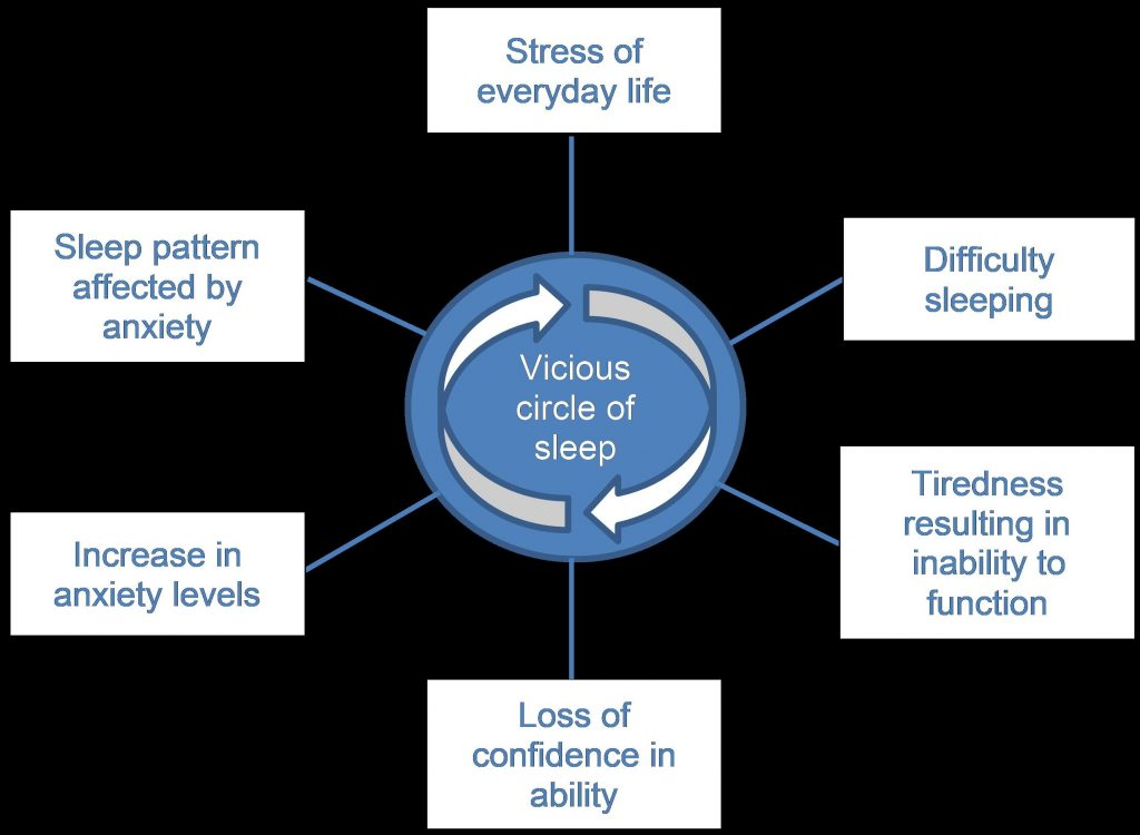 Diagram showing circular path connecting Stress, Difficulty Sleeping, Tiredness, Loss of Confidence, Anxiety, Poor sleep pattern, Stress.